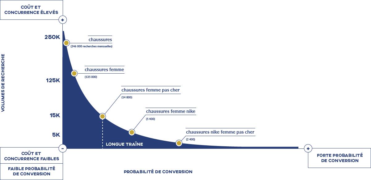 Graphique expliquant l'intérêt de la longue traîne