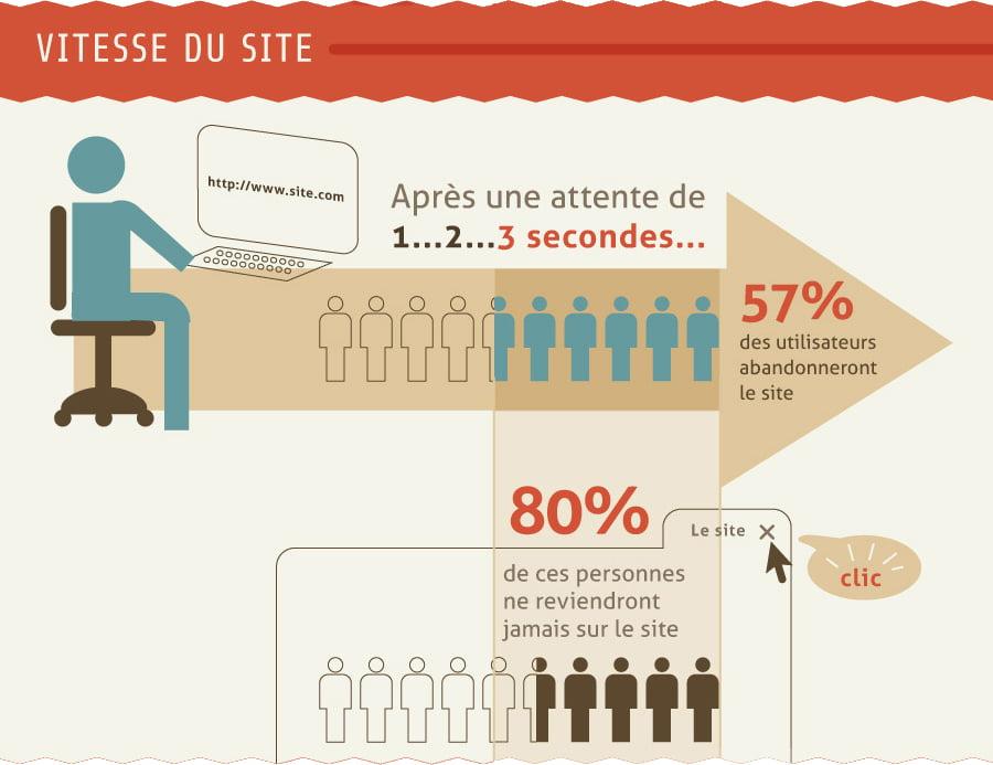 Infographie : vitesse d'affichage d'un site et patience des internautes