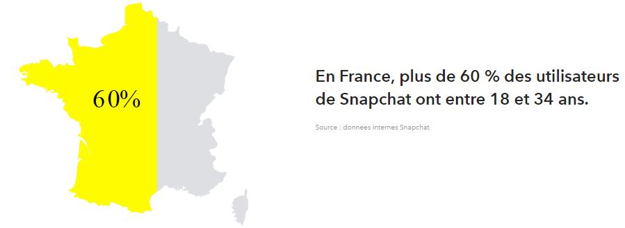 Chiffres Snapchat : utilisateurs entre 18 et 34 ans