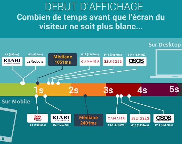 Infographie : comparatif vitesse d'affichage des sites e-commerce