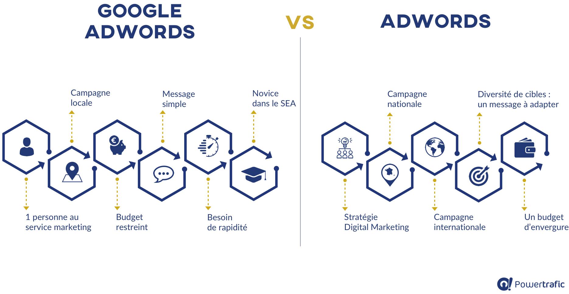 Quoi choisir entre AdWords Express et AdWords ?
