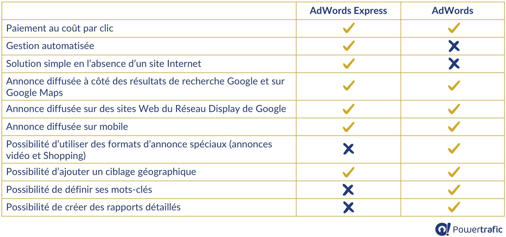 Tableau comparatif des fonctionnalités AdWords Express et AdWords