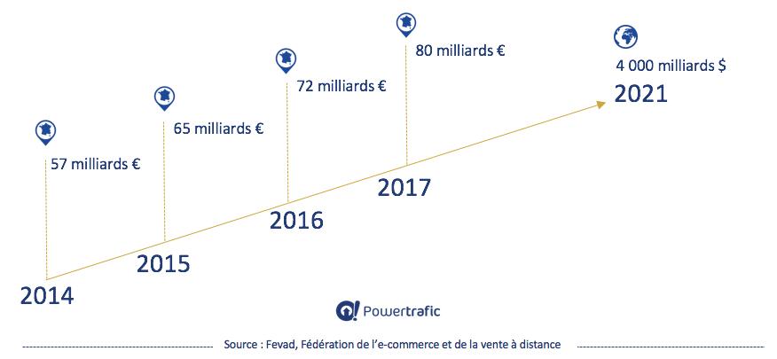 Les chiffres du e-commerce en 2017 et prévisions 2021