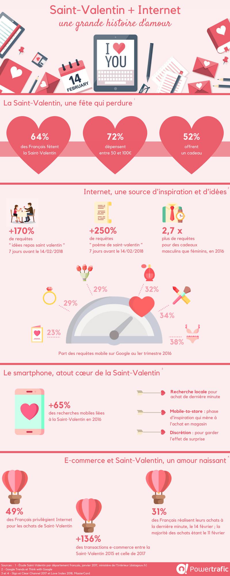Infographie Saint Valentin Internet Une Grande
