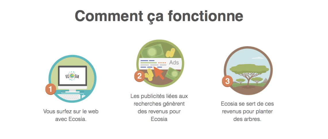 Ecosia : le moteur de recherche alternatif