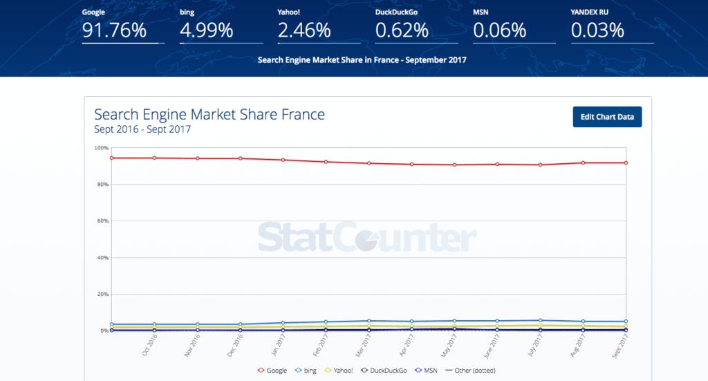 La montée de Bing comme moteur de recherche alternatif en France en 2017