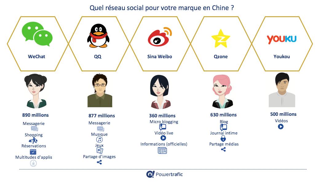 Top 5 des réseaux sociaux chinois