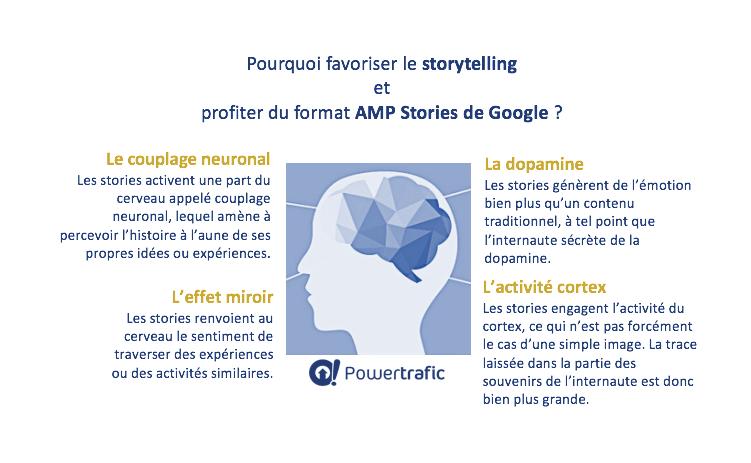 Les AMP Stories de Google : pourquoi les utiliser