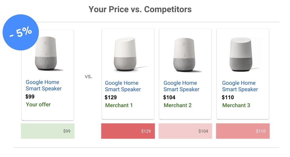 Exemple de campagnes de comparaison des prix sur Google Shopping