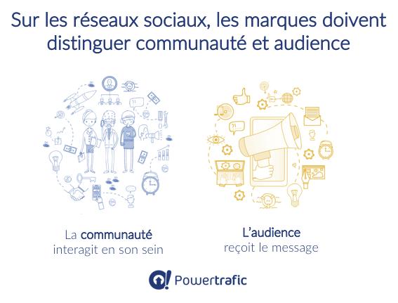Sur les réseaux sociaux, les marques doivent distinguer communauté et audience