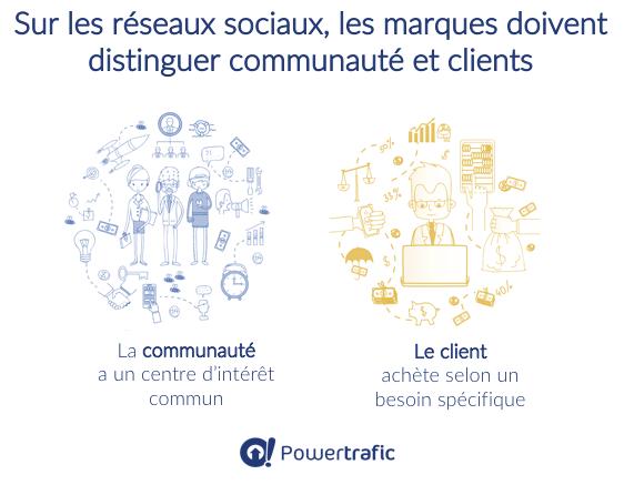 Distinguer communauté et client pour les marques sur les réseaux sociaux