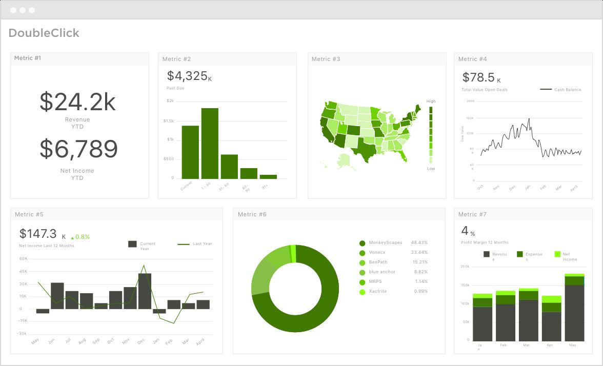 Interface de la plateforme DoubleClick spécialisée dans la bid management