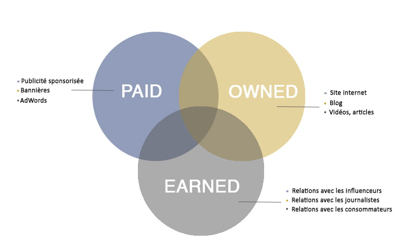 Stratégie POEM : Paid, Owned, Earned Media