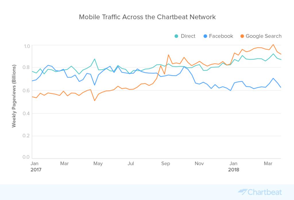 Données sur le trafic mobile de Google et Facebook selon le rapport de Chartbeat