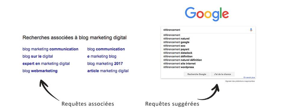 Exemple de recherches associées sur Google pour trouver l'inspiration pour son blog