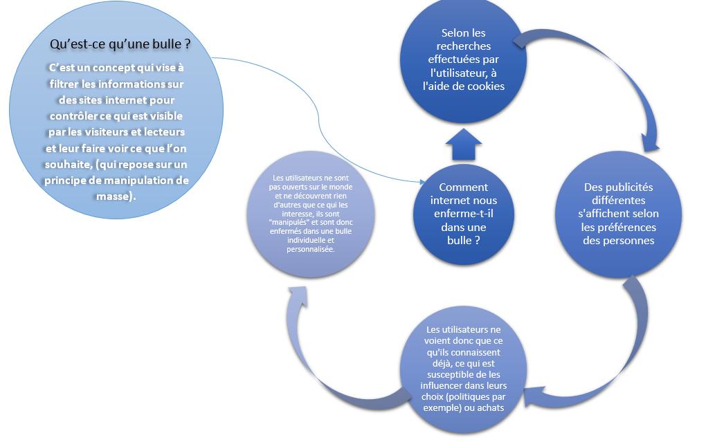 Schéma expliquant le concept de bulle de filtre