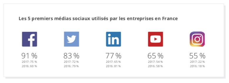 Les 5 premiers réseaux sociaux utilisés par les entreprises en  2018 en France