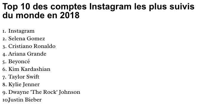Classement des meilleurs influenceurs mondiaux sur Instagram