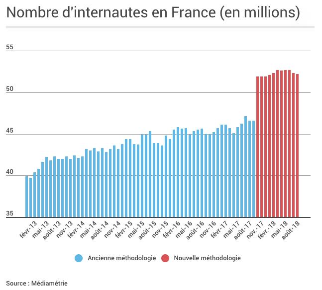 Graphique représentant le nombre d'internautes en France en 2018