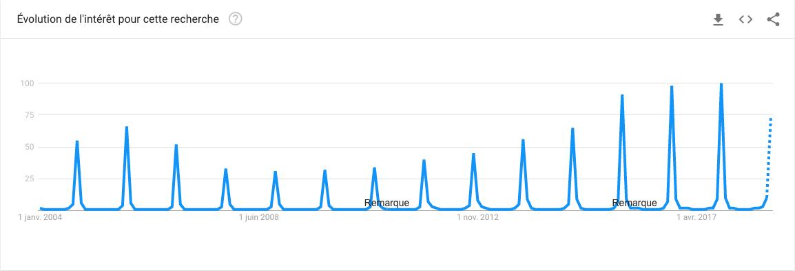 Intérêt pour Halloween sur Google