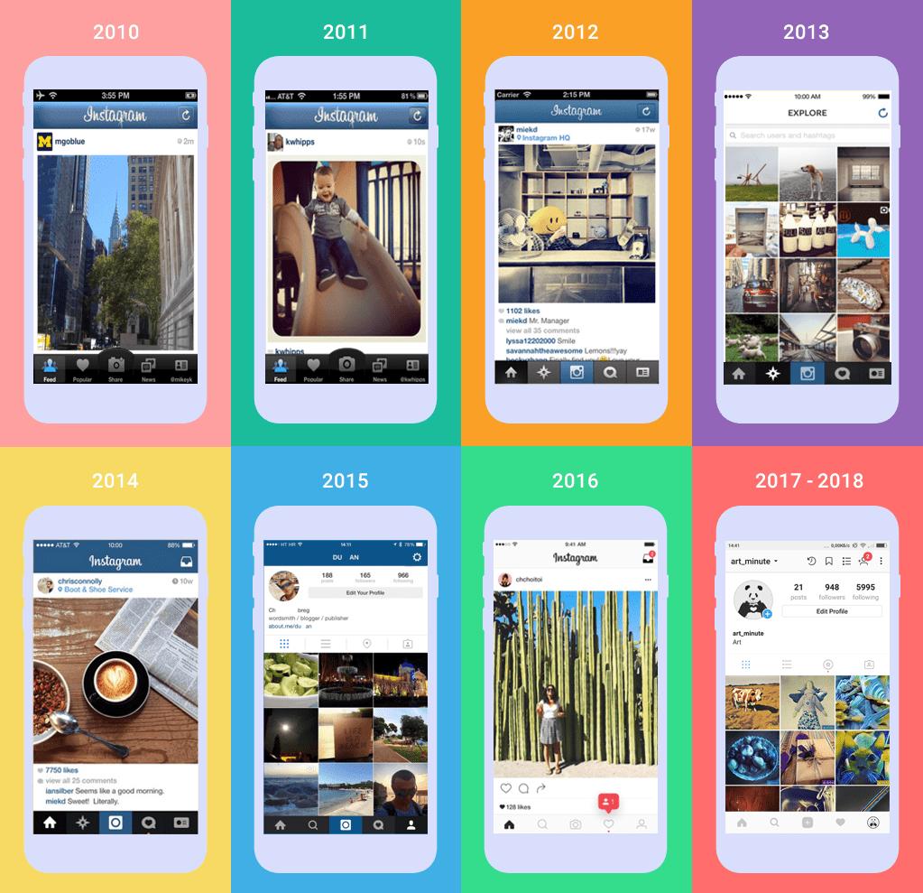 Illustration de l'évolution de l'interface d'Instagram de 2010 à 2018