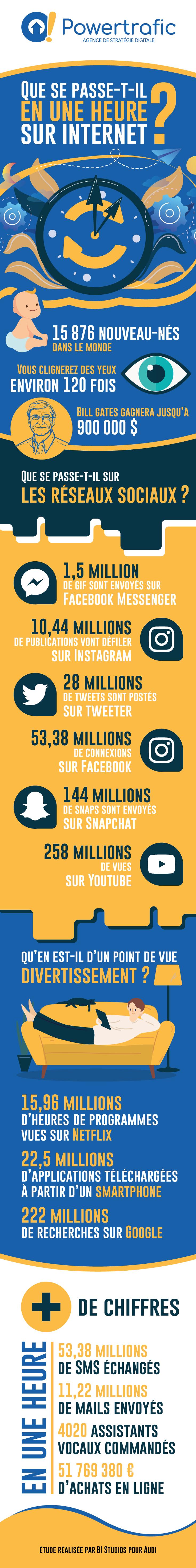 1h sur internet : bilan des chiffres en une infographie