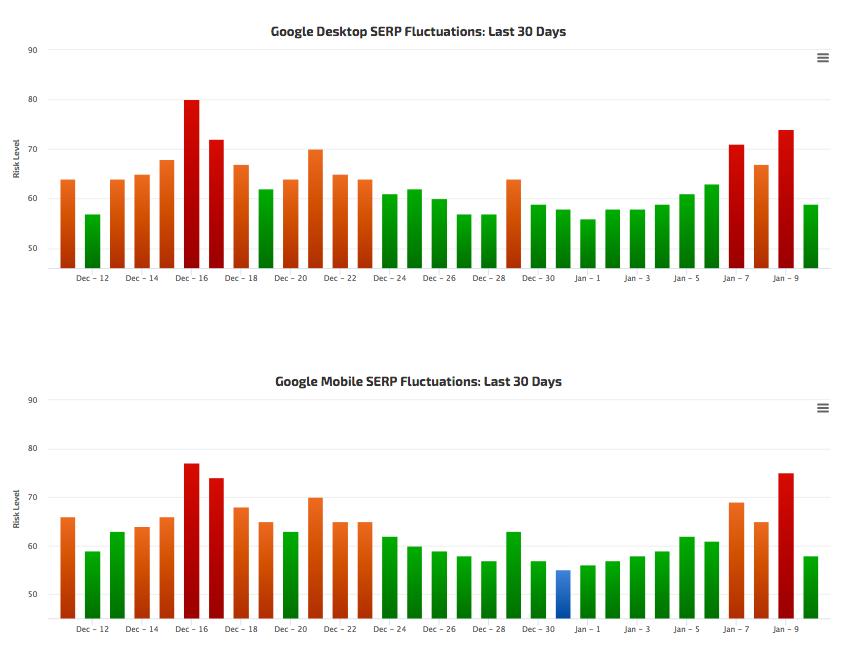 Volatilité des SERP janvier 2019 par Rank Risk Index