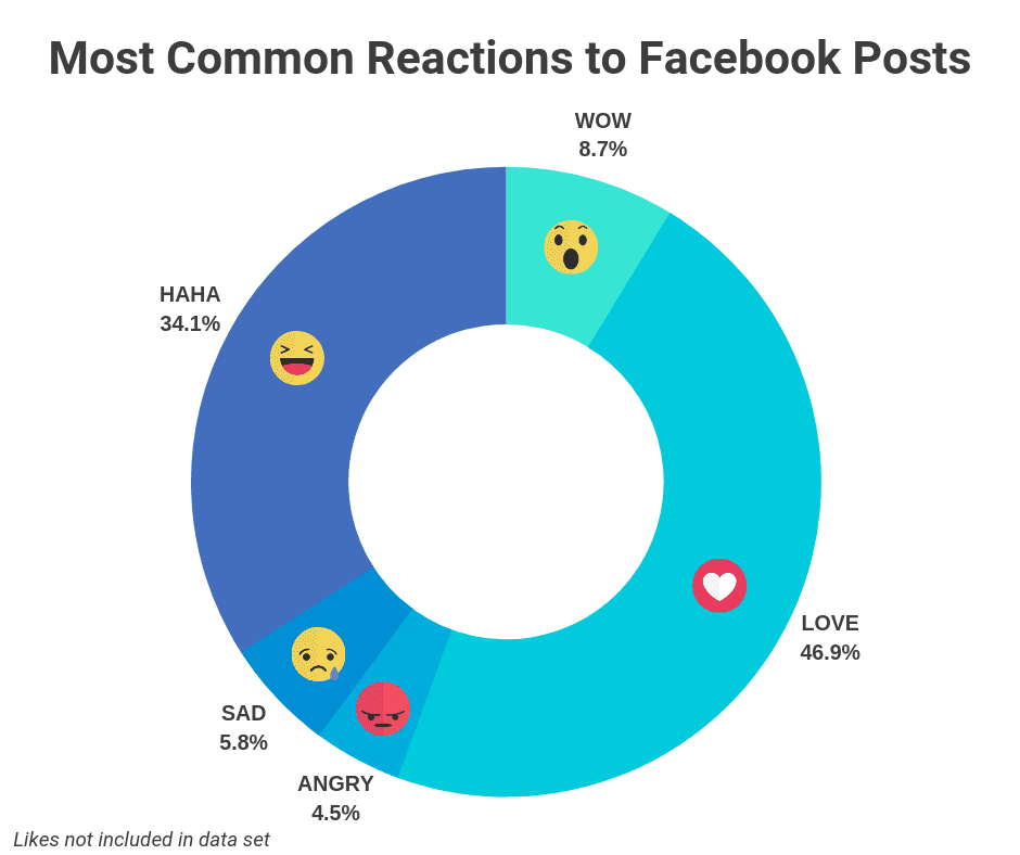 """Répartition des """"réactions"""" qui fonctionnent le mieux sur Facebook"""