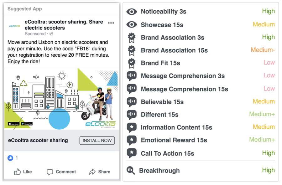 Critères de notation Facebook Creative Compass