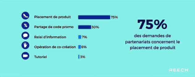 Répartition en pourcentage des différents contenus pour les partenariats