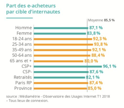 Qui sont les consommateurs du e-commerce en France ?