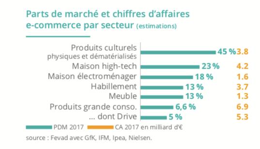 Graphique de la répartition des parts de marché et du chiffre d'affaires du e-commerce par secteur