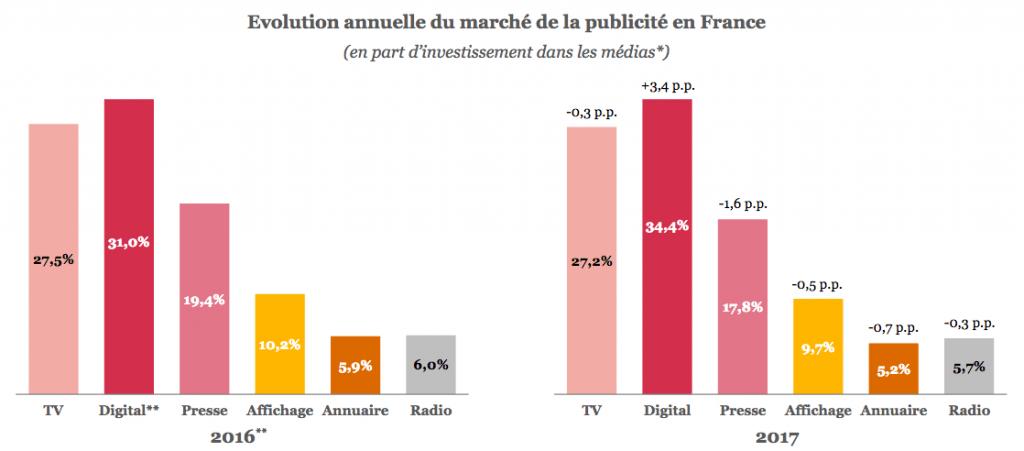 Évolution du marché de la publicité en France