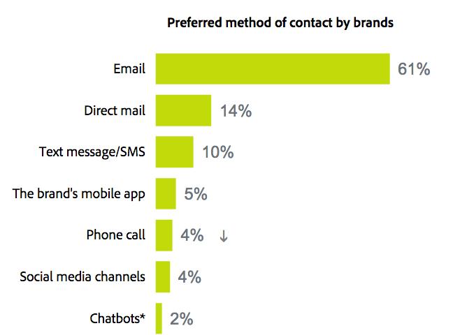 E-mail : canal préféré des consommateurs pour recevoir des offres commerciales