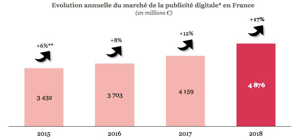 Évolution annuelle de la publicité digitale en France