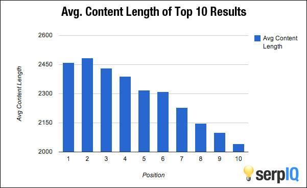 Longueur moyenne des contenus dans le top 10 des serp