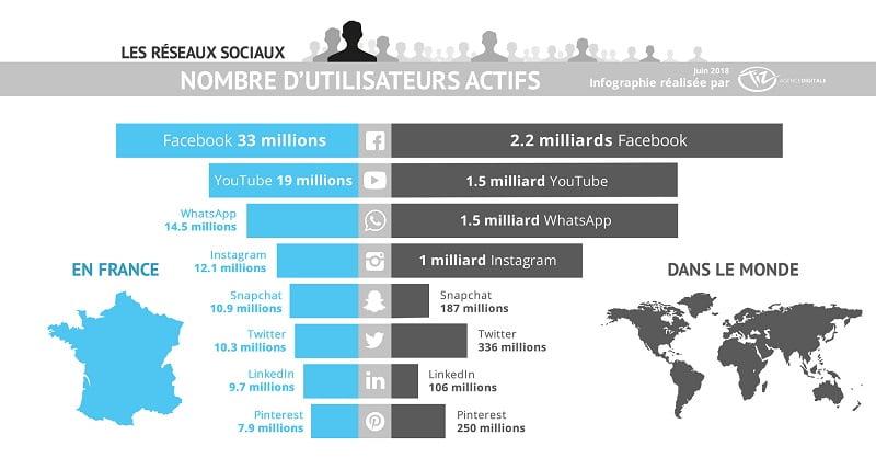 Whats App : le réseau social est utilisé par 14,5 millions d'utilisateurs
