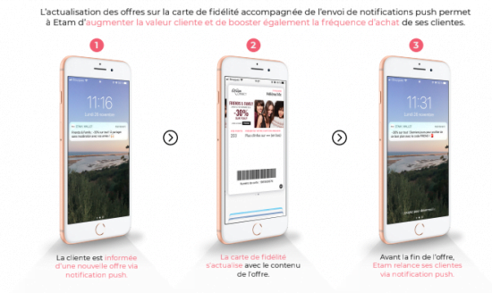 Notifications push envoyées par Etam depuis Wallet