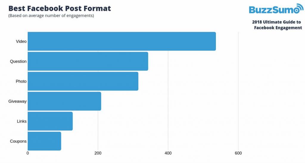 Les formats avec les meilleurs taux d'engagement