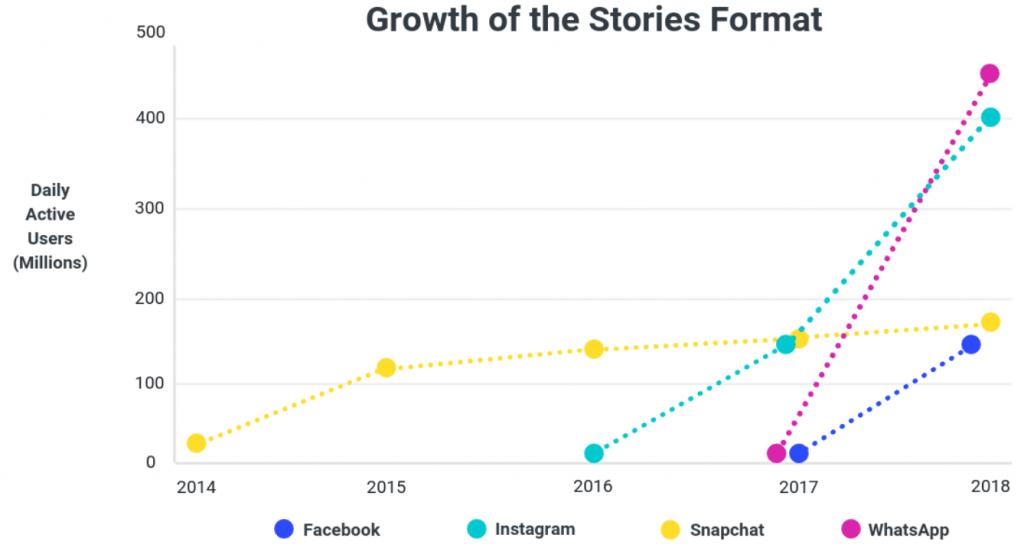 La croissance des formats de stories
