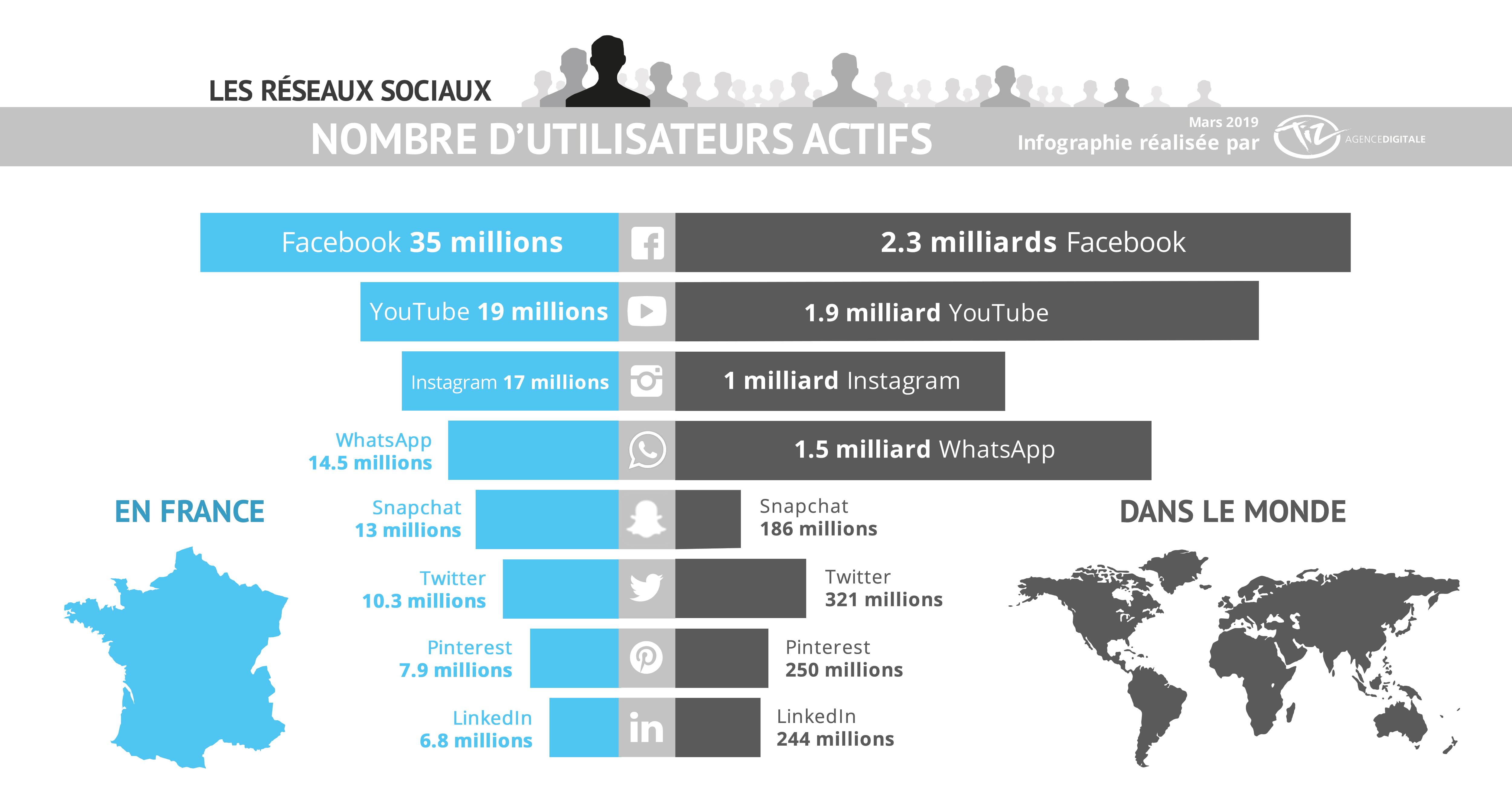 Le classement des réseaux sociaux dans le monde et en France