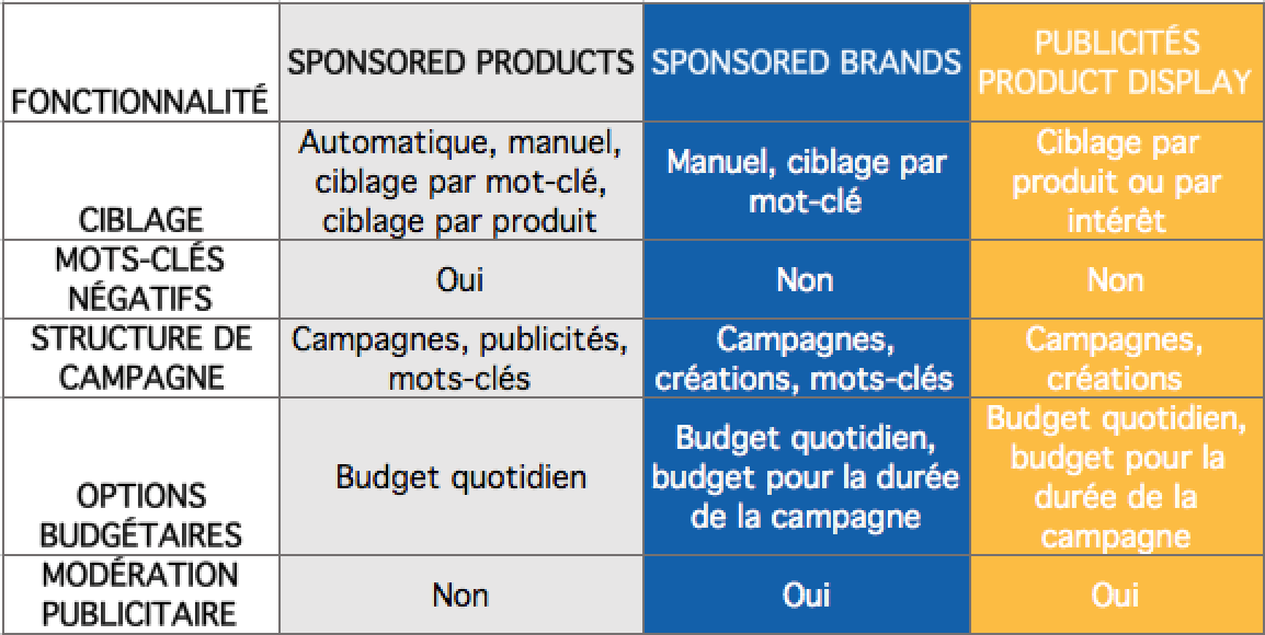 Tableau des solutions d'Amazon Advertising