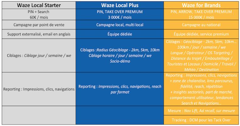 Tableau des modes d'achat de Waze Ads