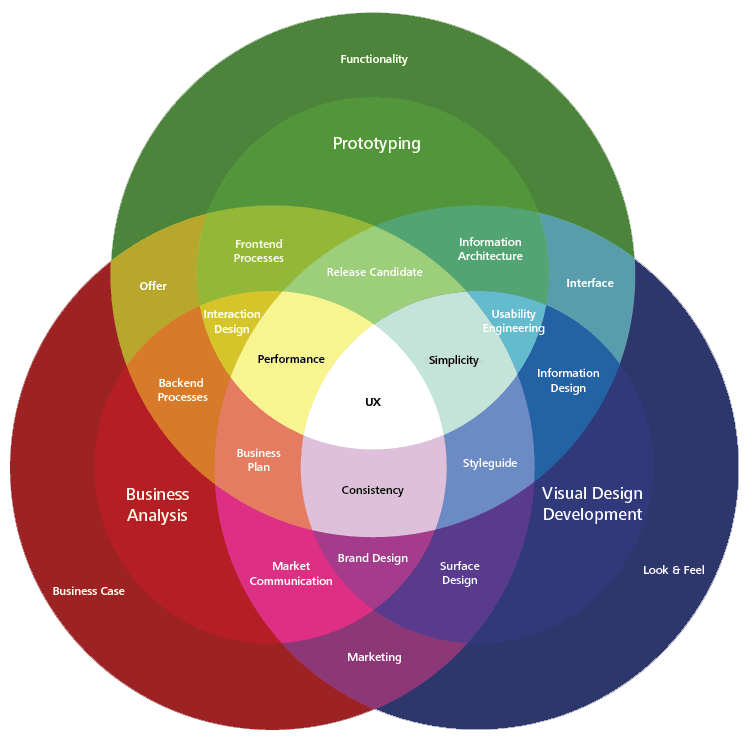 Les domaines de l'UX Design