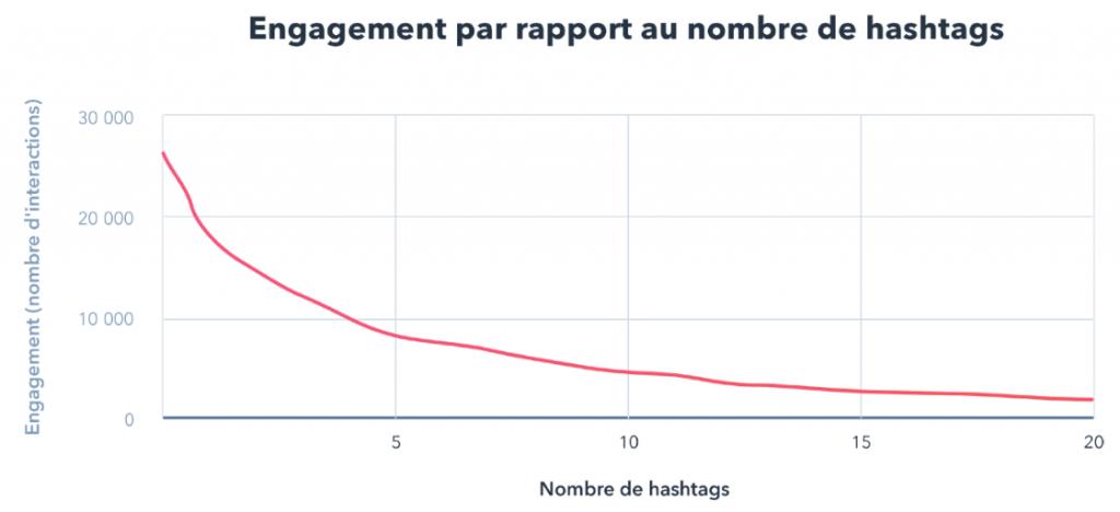Engagement par rapport au nombre de hashtags