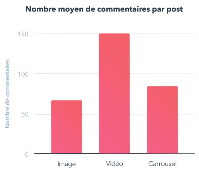 Nombre moyen de commentaires par post
