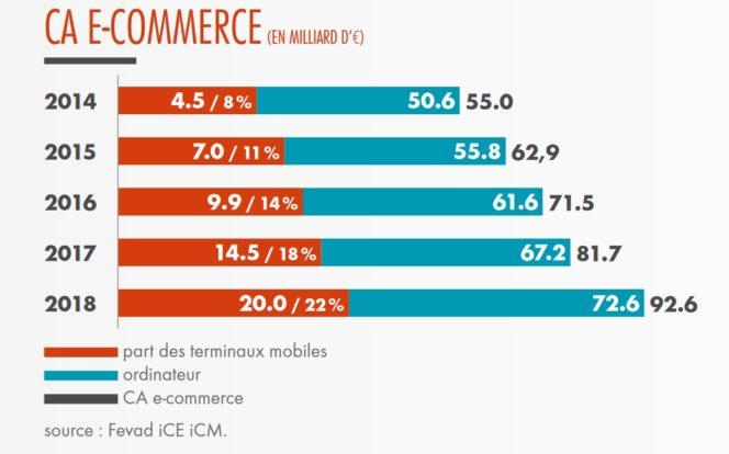 Évolution du CA du e-commerce en France