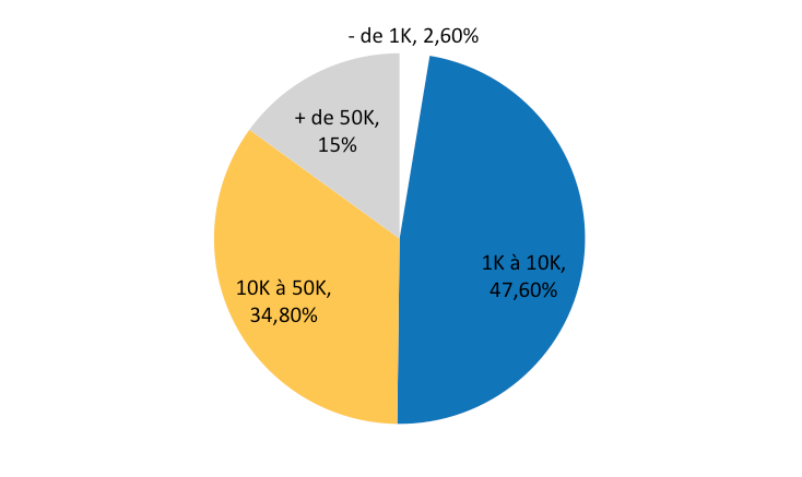 Les différentes tailles des communautés des influenceurs