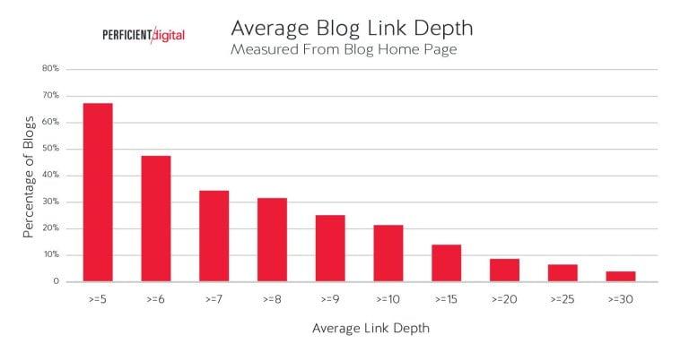 moyenne-clics-blog