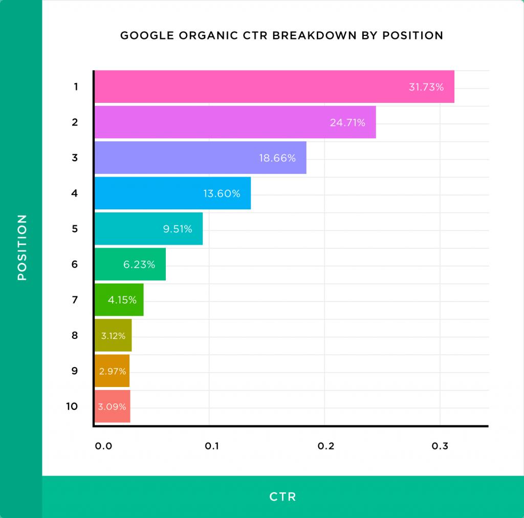 Les taux de clics de la première page de résultats